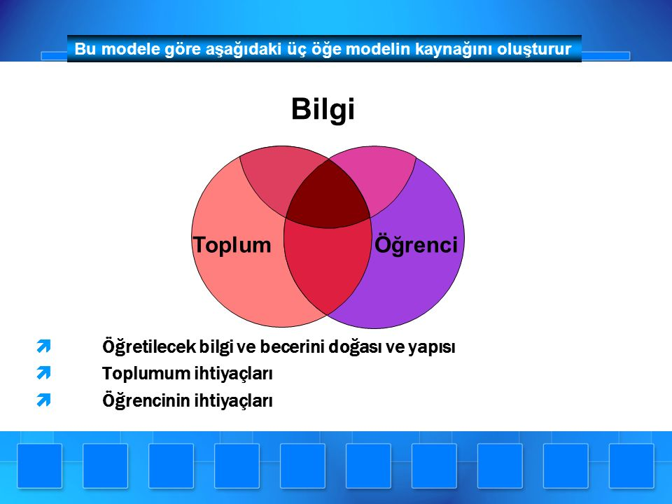 Bilginin Doğası ve Yapısı ► Konunun seçimi ► Konunun organize edilmesi ► Teorik kısım