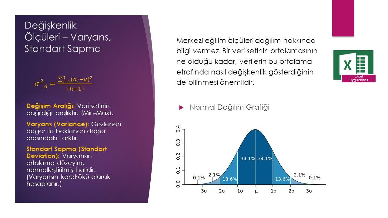 Değişkenlik Ölçüleri – Varyans, Standart Sapma  Normal Dağılım Grafiği Excel Uygulaması Değişim Aralığı: Veri setinin dağıldığı aralıktır.