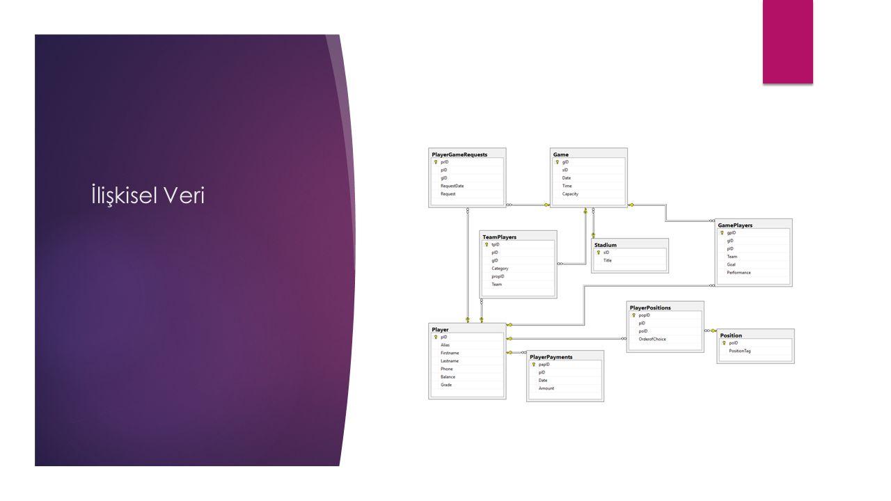 Veri Kaynağı AVeri Kaynağı B Veri Bütünleştirme İşlemleri Şema BütünleştirmeEşdeğer Verileri Tespit Etme