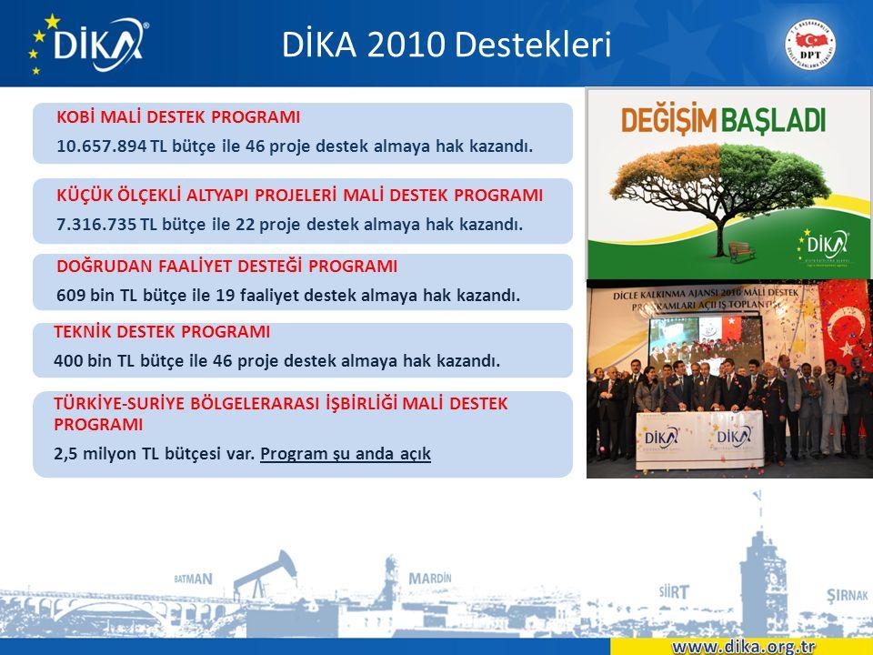 DİKA 2011 Destekleri Bölge'nin Rekabet Gücünün ve İstihdam Kapasitesinin Arttırılması Mali Destek Programı Öngörülen Bütçe : 9 milyon TL Kentsel Yaşam Kalitesinin Arttırılması Küçük Ölçekli Altyapı Mali Destek Programı Öngörülen Bütçe : 4 milyon TL Müşterek Sanayi ve Ticaret Alanlarının Geliştirilmesi Mali Destek Programı Öngörülen Bütçe : 3 milyon TL Doğrudan Faaliyet Destek Programı Öngörülen Bütçe : 800 bin TL Türkiye-Suriye Bölgeler Arası İşbirliği Program Öngörülen Bütçe : 2 milyon TL Teknik Destek Programı Öngörülen Bütçe : 800 bin TL