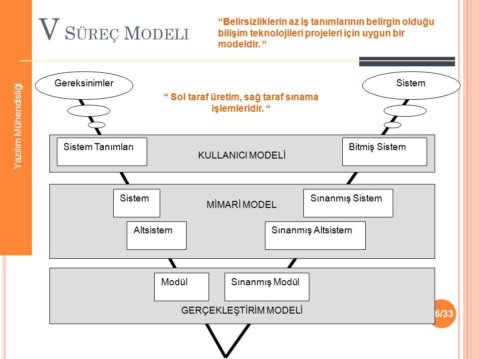V S ÜREÇ M ODELI 16/33 KULLANICI MODELİ Sistem TanımlarıBitmiş Sistem MİMARİ MODEL SistemSınanmış Sistem AltsistemSınanmış Altsistem GERÇEKLEŞTİRİM MO