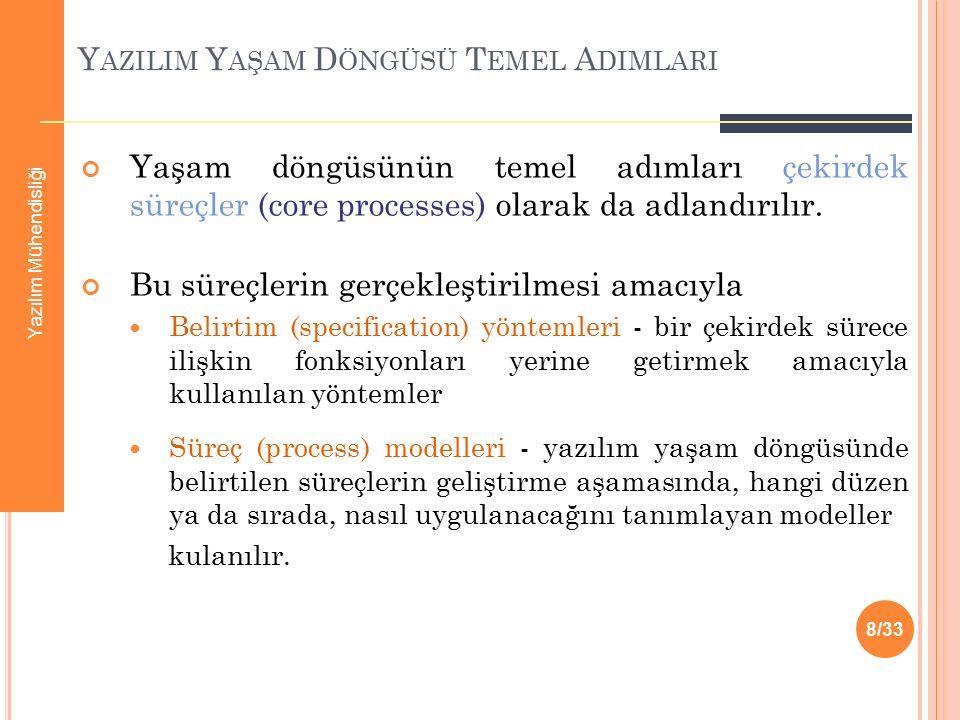 Ö RNEK Ç ALISMA.Yazılım Mühendisliği www.mehmetduran.com 03/2007 - Yrd.Doç.Dr.