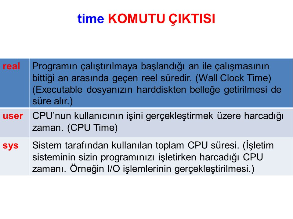 time KOMUTU ÇIKTISI realProgramın çalıştırılmaya başlandığı an ile çalışmasının bittiği an arasında geçen reel süredir.