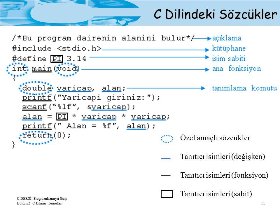 C DERSİ Programlamaya Giriş Bölüm 2 C Dilinin Temelleri 11 C Dilindeki Sözcükler Özel amaçlı sözcükler Tanıtıcı isimleri (değişken) Tanıtıcı isimleri (fonksiyon) Tanıtıcı isimleri (sabit)