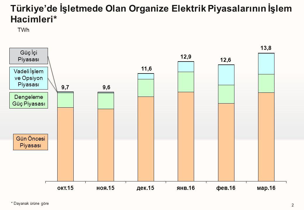 Türkiye'de İşletmede Olan Organize Elektrik Piyasalarının İşlem Hacimleri* 2 Gün Öncesi Piyasası Dengeleme Güç Piyasası * Dayanak ürüne göre Vadeli İşlem ve Opsiyon Piyasası Güç İçi Piyasası TWh 9,79,6 11,6 12,9 12,6 13,8