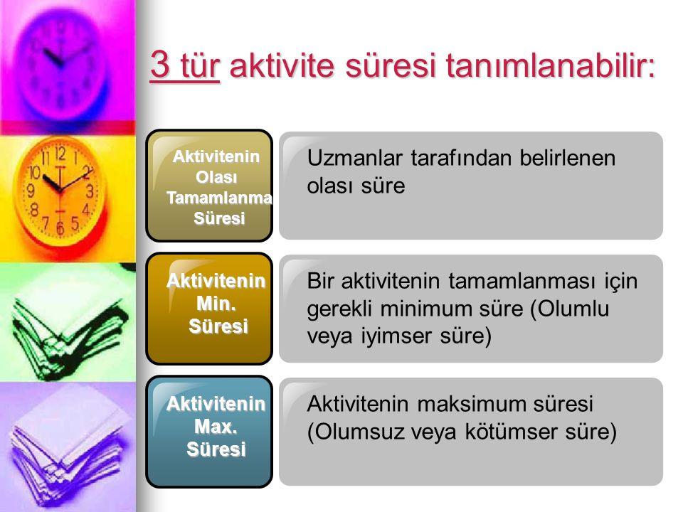 22/16 3 tür aktivite süresi tanımlanabilir: AktiviteninOlası Tamamlanma Tamamlanma Süresi Süresi AktiviteninMin. Bir aktivitenin tamamlanması için ger