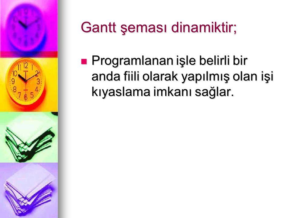 Gantt şeması dinamiktir; Programlanan işle belirli bir anda fiili olarak yapılmış olan işi kıyaslama imkanı sağlar. Programlanan işle belirli bir anda