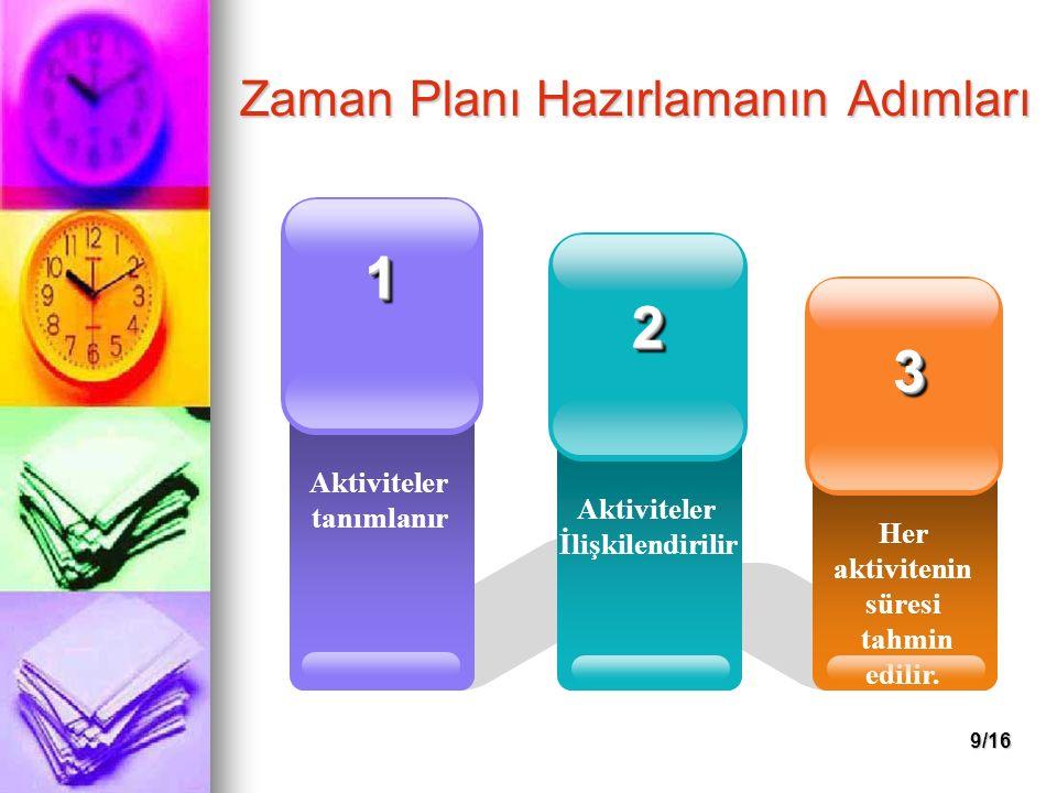 9/16 Zaman Planı Hazırlamanın Adımları Aktiviteler tanımlanır 11 Her aktivitenin süresi tahmin edilir. 33 Aktiviteler İlişkilendirilir 22