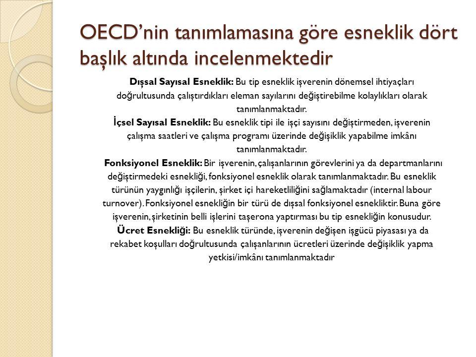 OECD'nin tanımlamasına göre esneklik dört başlık altında incelenmektedir Dışsal Sayısal Esneklik: Bu tip esneklik işverenin dönemsel ihtiyaçları do ğ