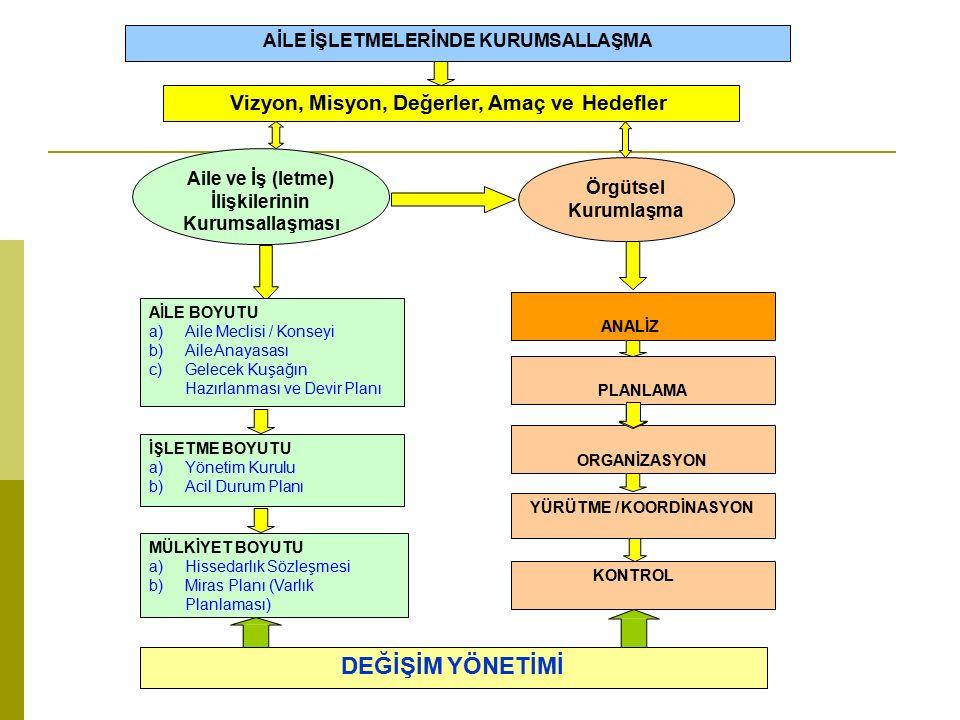 Örgütsel Kurumlaşma Vizyon, Misyon, Değerler, Amaç ve Hedefler YÜRÜTME / KOORDİNASYON Aile ve İş (letme) İlişkilerinin Kurumsallaşması AİLE İŞLETMELERİNDE KURUMSALLAŞMA AİLE BOYUTU a)Aile Meclisi / Konseyi b)Aile Anayasası c)Gelecek Kuşağın Hazırlanması ve Devir Planı İŞLETME BOYUTU a)Yönetim Kurulu b)Acil Durum Planı MÜLKİYET BOYUTU a)Hissedarlık Sözleşmesi b)Miras Planı (Varlık Planlaması) ANALİZ ORGANİZASYON KONTROL PLANLAMA DEĞİŞİM YÖNETİMİ