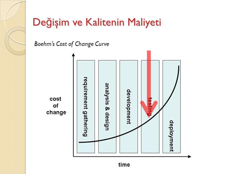 De ğ işim ve Kalitenin Maliyeti Boehm's Cost of Change Curve