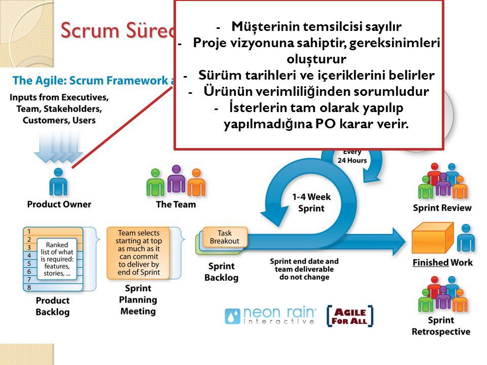 Scrum Süreci -Müşterinin temsilcisi sayılır -Proje vizyonuna sahiptir, gereksinimleri oluşturur -Sürüm tarihleri ve içeriklerini belirler -Ürünün verimlili ğ inden sorumludur - İ sterlerin tam olarak yapılıp yapılmadı ğ ına PO karar verir.