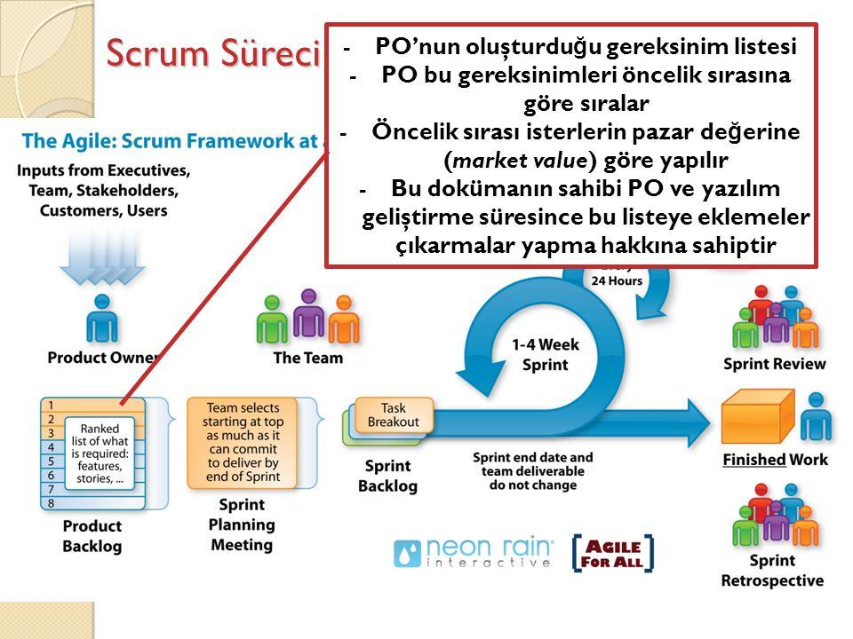 Scrum Süreci -PO'nun oluşturdu ğ u gereksinim listesi -PO bu gereksinimleri öncelik sırasına göre sıralar -Öncelik sırası isterlerin pazar de ğ erine (market value) göre yapılır -Bu dokümanın sahibi PO ve yazılım geliştirme süresince bu listeye eklemeler çıkarmalar yapma hakkına sahiptir