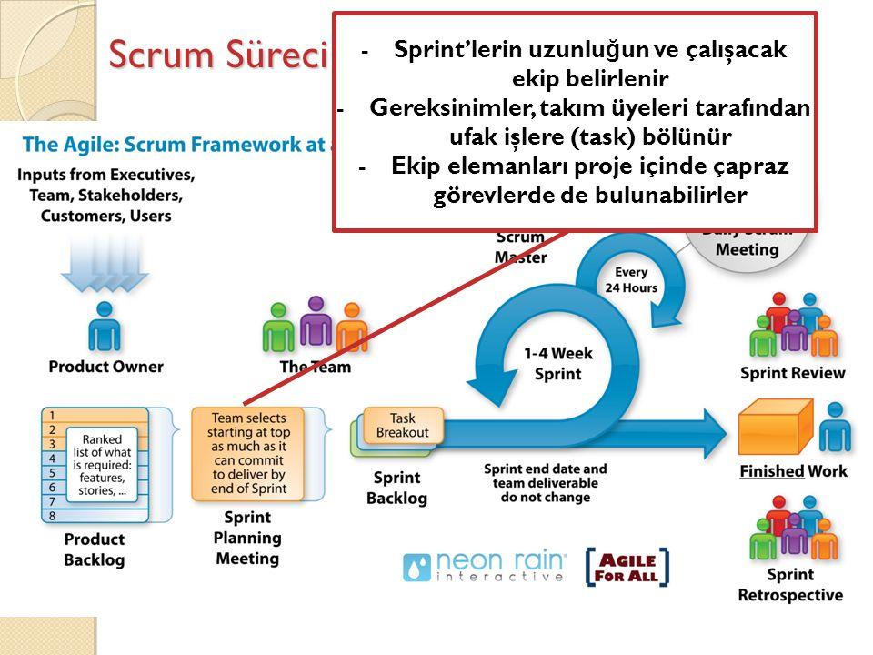 Scrum Süreci -Sprint'lerin uzunlu ğ un ve çalışacak ekip belirlenir -Gereksinimler, takım üyeleri tarafından ufak işlere (task) bölünür -Ekip elemanları proje içinde çapraz görevlerde de bulunabilirler