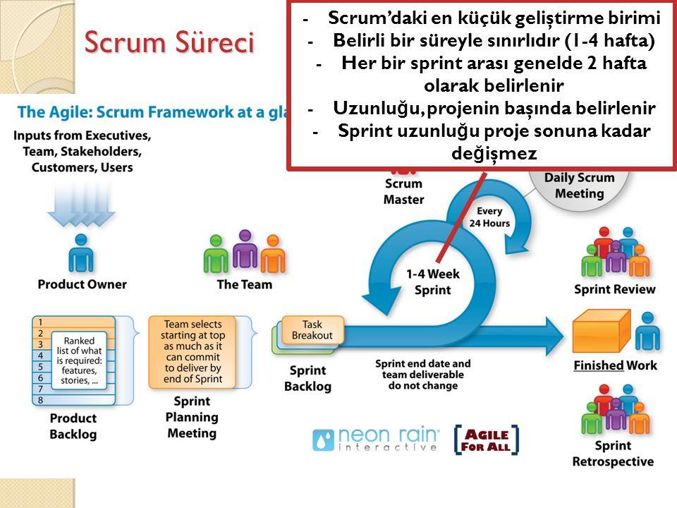 Scrum Süreci -Scrum'daki en küçük geliştirme birimi -Belirli bir süreyle sınırlıdır (1-4 hafta) -Her bir sprint arası genelde 2 hafta olarak belirlenir -Uzunlu ğ u, projenin başında belirlenir -Sprint uzunlu ğ u proje sonuna kadar de ğ işmez