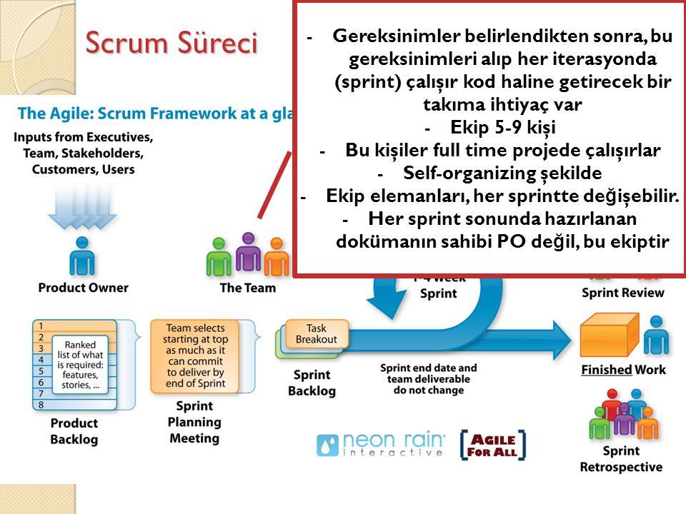 Scrum Süreci -Gereksinimler belirlendikten sonra, bu gereksinimleri alıp her iterasyonda (sprint) çalışır kod haline getirecek bir takıma ihtiyaç var -Ekip 5-9 kişi -Bu kişiler full time projede çalışırlar -Self-organizing şekilde -Ekip elemanları, her sprintte de ğ işebilir.