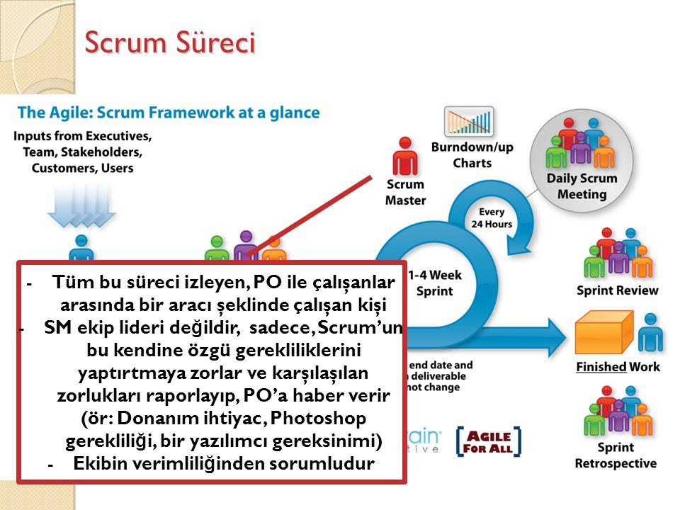 Scrum Süreci -Tüm bu süreci izleyen, PO ile çalışanlar arasında bir aracı şeklinde çalışan kişi -SM ekip lideri de ğ ildir, sadece, Scrum'un bu kendine özgü gerekliliklerini yaptırtmaya zorlar ve karşılaşılan zorlukları raporlayıp, PO'a haber verir (ör: Donanım ihtiyac, Photoshop gereklili ğ i, bir yazılımcı gereksinimi) -Ekibin verimlili ğ inden sorumludur