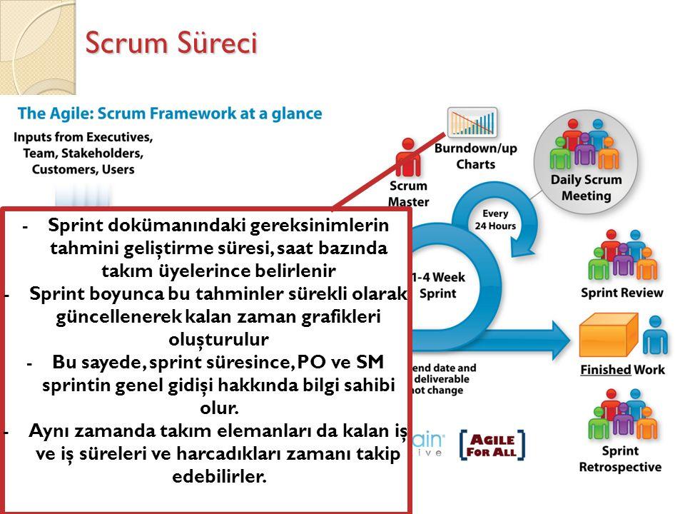 Scrum Süreci -Sprint dokümanındaki gereksinimlerin tahmini geliştirme süresi, saat bazında takım üyelerince belirlenir -Sprint boyunca bu tahminler sürekli olarak güncellenerek kalan zaman grafikleri oluşturulur -Bu sayede, sprint süresince, PO ve SM sprintin genel gidişi hakkında bilgi sahibi olur.