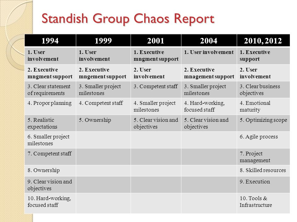 Standish Group Chaos Report 19941999200120042010, 2012 1.