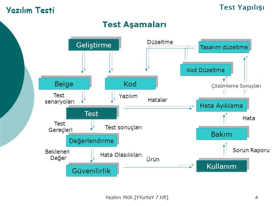 Yazılım Müh.[YYurtaY 7.hft]4 Test Aşamaları Yazılım Testi Test Yapılı ş ı Geliştirme Belge Kod Test Değerlendirme Güvenilirlik Tasarım düzeltme Kod Düzeltme Hata Ayıklama Bakım Kullanım Düzeltme Hatalar Ürün Çözümleme Sonuçları Hata Sorun Raporu Hata Olasılıkları Test sonuçları Yazılım Test senaryoları Test Gereçleri Beklenen Değer