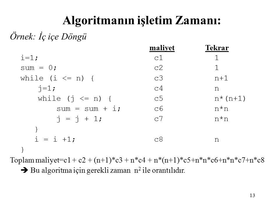 13 Algoritmanın işletim Zamanı: Örnek: İç içe Döngü maliyetTekrar i=1; c1 1 sum = 0; c2 1 while (i <= n) { c3 n+1 j=1; c4 n while (j <= n) { c5 n*(n+1) sum = sum + i; c6 n*n j = j + 1; c7 n*n } i = i +1; c8 n } Toplam maliyet=c1 + c2 + (n+1)*c3 + n*c4 + n*(n+1)*c5+n*n*c6+n*n*c7+n*c8  Bu algoritma için gerekli zaman n 2 ile orantılıdır.