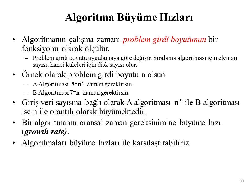 15 Algoritma Büyüme Hızları Algoritmanın çalışma zamanı problem girdi boyutunun bir fonksiyonu olarak ölçülür.