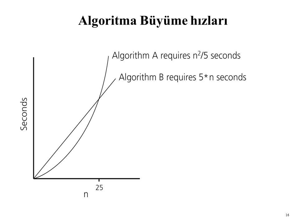 16 Algoritma Büyüme hızları