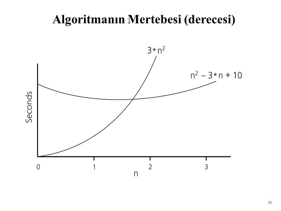 23 Algoritmanın Mertebesi (derecesi)