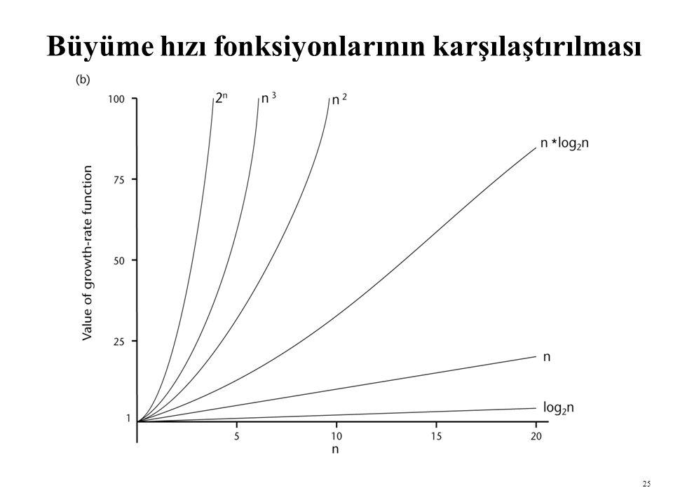 25 Büyüme hızı fonksiyonlarının karşılaştırılması