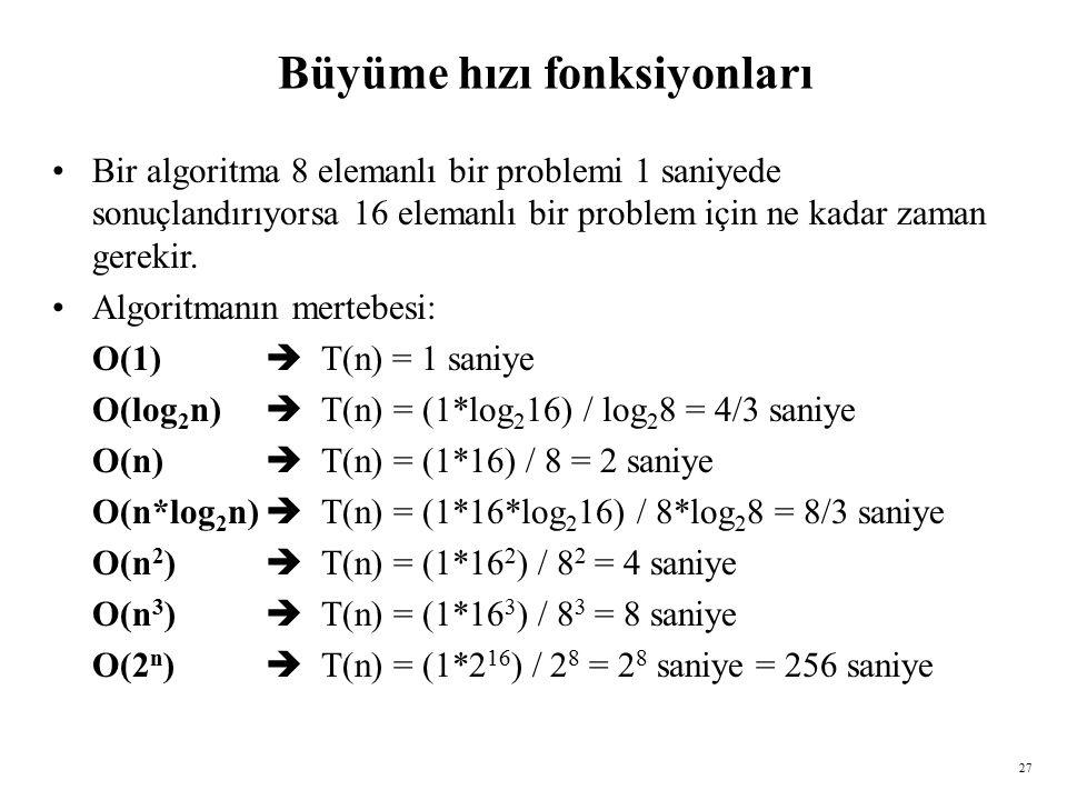27 Büyüme hızı fonksiyonları Bir algoritma 8 elemanlı bir problemi 1 saniyede sonuçlandırıyorsa 16 elemanlı bir problem için ne kadar zaman gerekir.