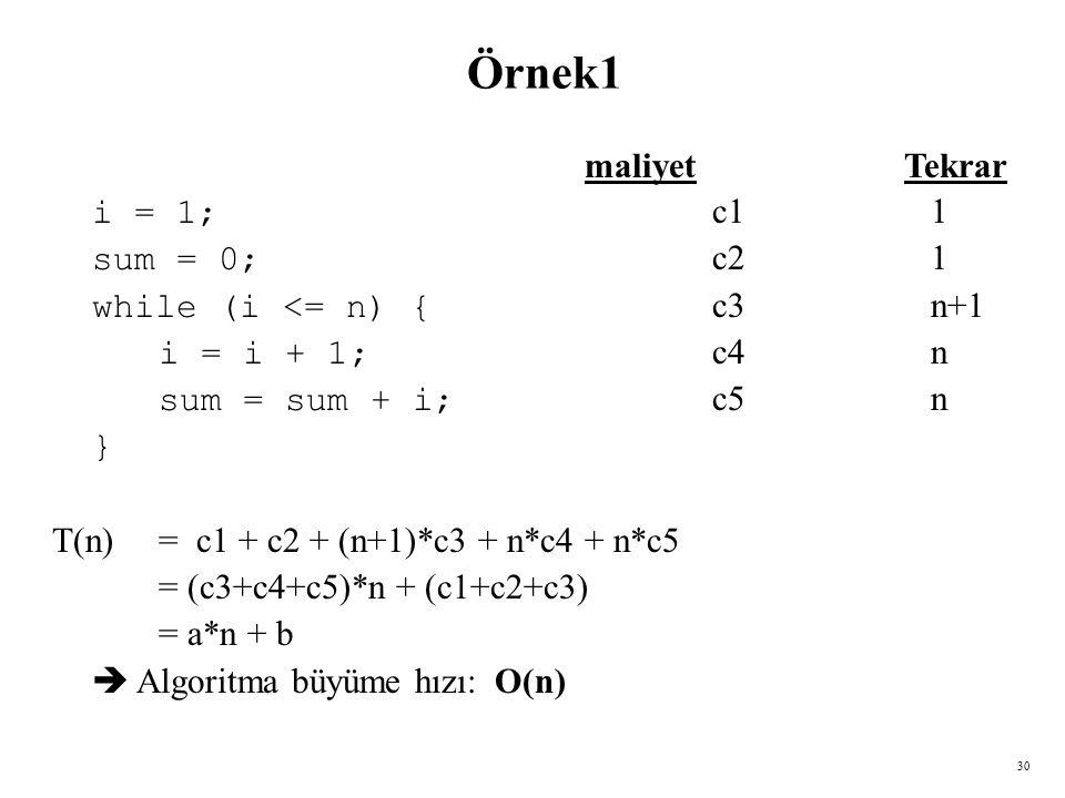 30 Örnek1 maliyetTekrar i = 1; c1 1 sum = 0; c2 1 while (i <= n) { c3 n+1 i = i + 1; c4 n sum = sum + i; c5 n } T(n) = c1 + c2 + (n+1)*c3 + n*c4 + n*c5 = (c3+c4+c5)*n + (c1+c2+c3) = a*n + b  Algoritma büyüme hızı: O(n)