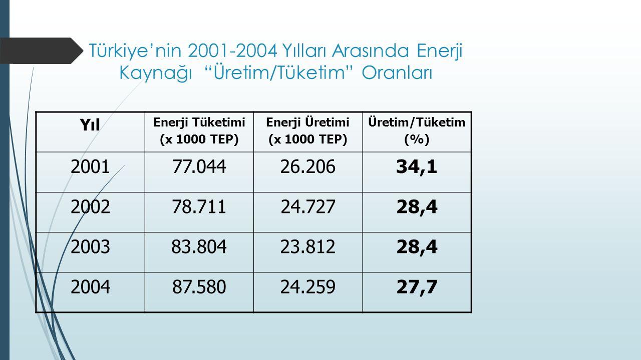 Türkiye'nin 2001-2004 Yılları Arasında Enerji Kaynağı Üretim/Tüketim Oranları Yıl Enerji Tüketimi (x 1000 TEP) Enerji Üretimi (x 1000 TEP) Üretim/Tüketim (%) 200177.04426.20634,1 200278.71124.72728,4 200383.80423.81228,4 200487.58024.25927,7