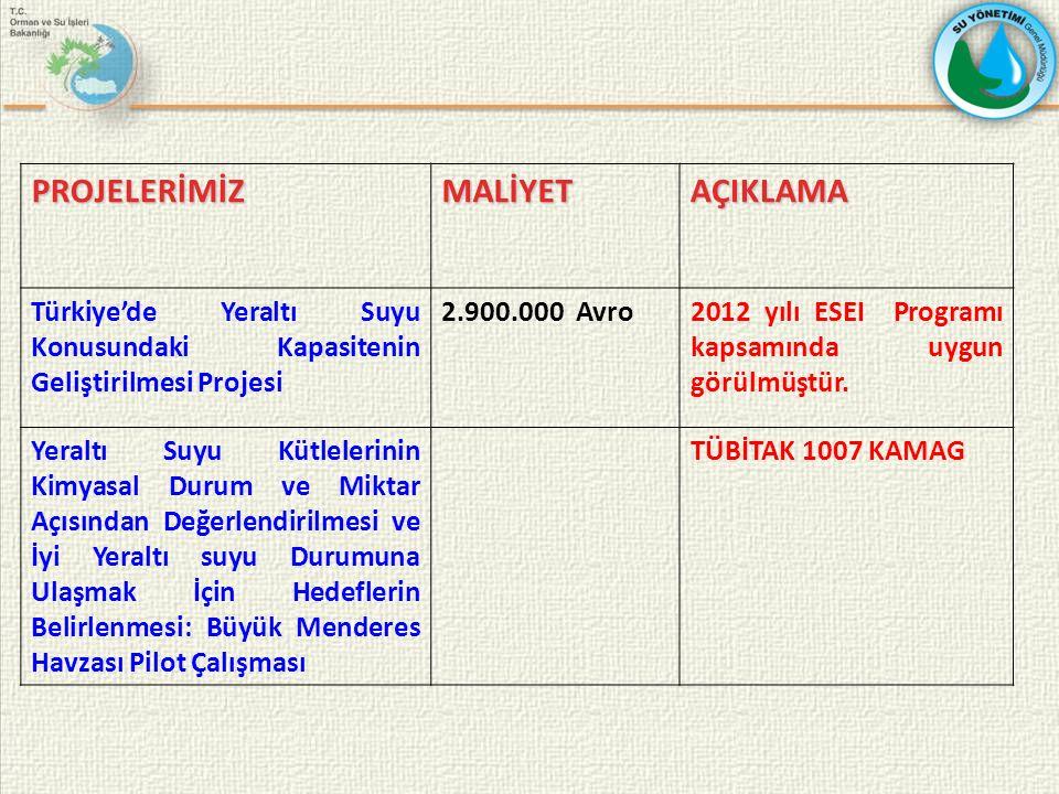 PROJELERİMİZMALİYETAÇIKLAMA Türkiye'de Yeraltı Suyu Konusundaki Kapasitenin Geliştirilmesi Projesi 2.900.000 Avro2012 yılı ESEI Programı kapsamında uygun görülmüştür.