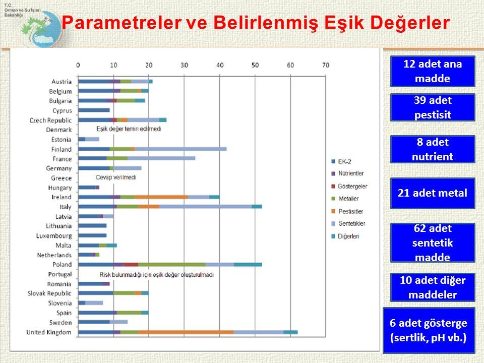 Parametreler ve Belirlenmiş Eşik Değerler 12 adet ana madde 39 adet pestisit 10 adet diğer maddeler 62 adet sentetik madde 21 adet metal 8 adet nutrient 6 adet gösterge (sertlik, pH vb.)