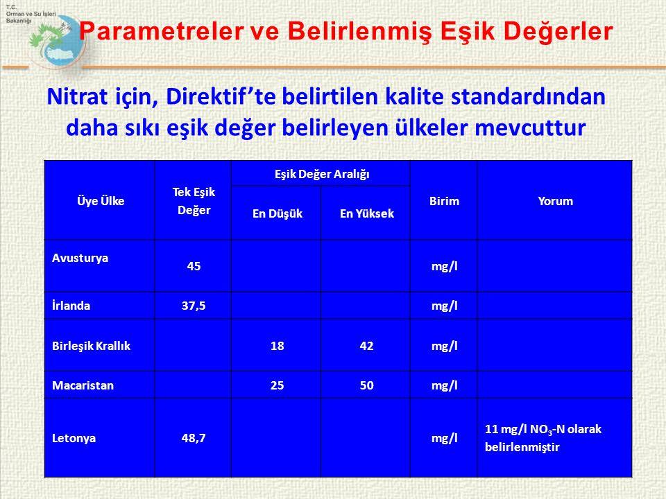 Parametreler ve Belirlenmiş Eşik Değerler Nitrat için, Direktif'te belirtilen kalite standardından daha sıkı eşik değer belirleyen ülkeler mevcuttur Üye Ülke Tek Eşik Değer Eşik Değer Aralığı BirimYorum En DüşükEn Yüksek Avusturya 45mg/l İrlanda37,5mg/l Birleşik Krallık1842mg/l Macaristan2550mg/l Letonya48,7mg/l 11 mg/l NO 3 -N olarak belirlenmiştir