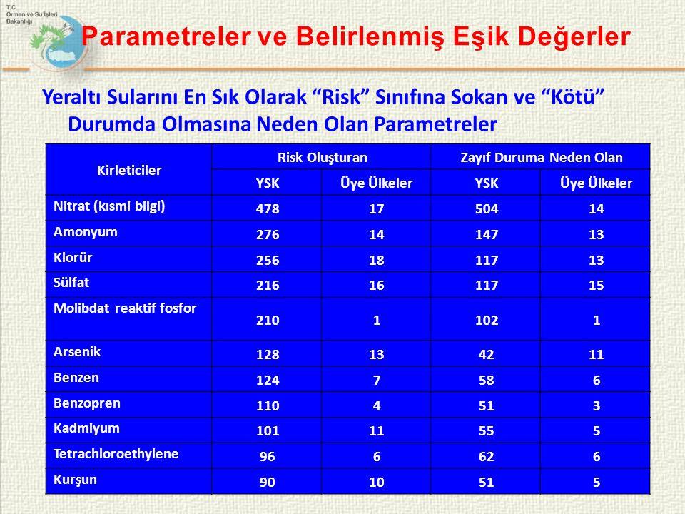 Parametreler ve Belirlenmiş Eşik Değerler Yeraltı Sularını En Sık Olarak Risk Sınıfına Sokan ve Kötü Durumda Olmasına Neden Olan Parametreler Kirleticiler Risk OluşturanZayıf Duruma Neden Olan YSKÜye ÜlkelerYSKÜye Ülkeler Nitrat (kısmi bilgi) 4781750414 Amonyum 2761414713 Klorür 2561811713 Sülfat 2161611715 Molibdat reaktif fosfor 21011021 Arsenik 128134211 Benzen 1247586 Benzopren 1104513 Kadmiyum 10111555 Tetrachloroethylene 966626 Kurşun 9010515