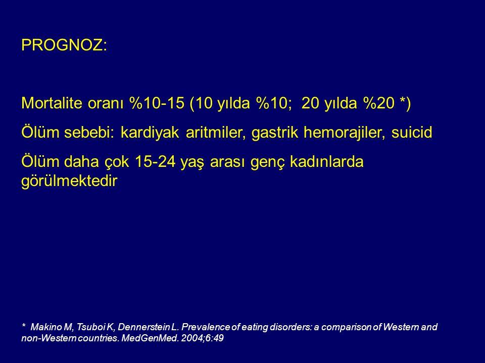 PROGNOZ: Mortalite oranı %10-15 (10 yılda %10; 20 yılda %20 *) Ölüm sebebi: kardiyak aritmiler, gastrik hemorajiler, suicid Ölüm daha çok 15-24 yaş ar