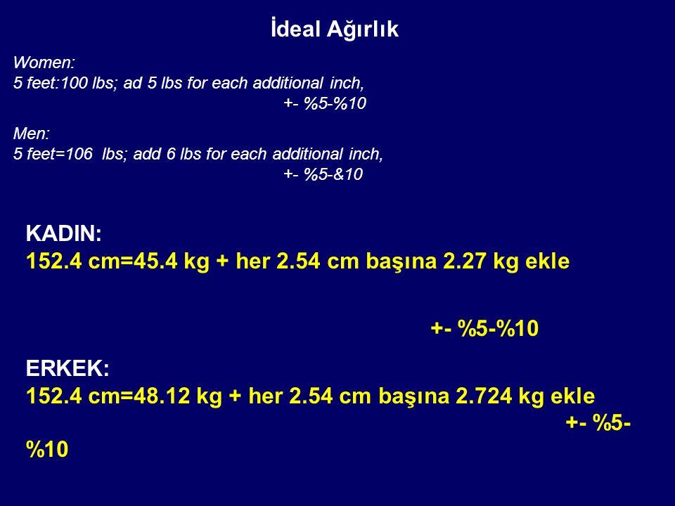 İdeal Ağırlık Women: 5 feet:100 lbs; ad 5 lbs for each additional inch, +- %5-%10 Men: 5 feet=106 lbs; add 6 lbs for each additional inch, +- %5-&10 K