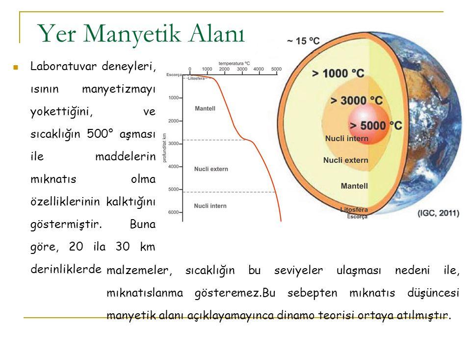 Yer Manyetik Alanı Laboratuvar deneyleri, ısının manyetizmayı yokettiğini, ve sıcaklığın 500° aşması ile maddelerin mıknatıs olma özelliklerinin kalktığını göstermiştir.