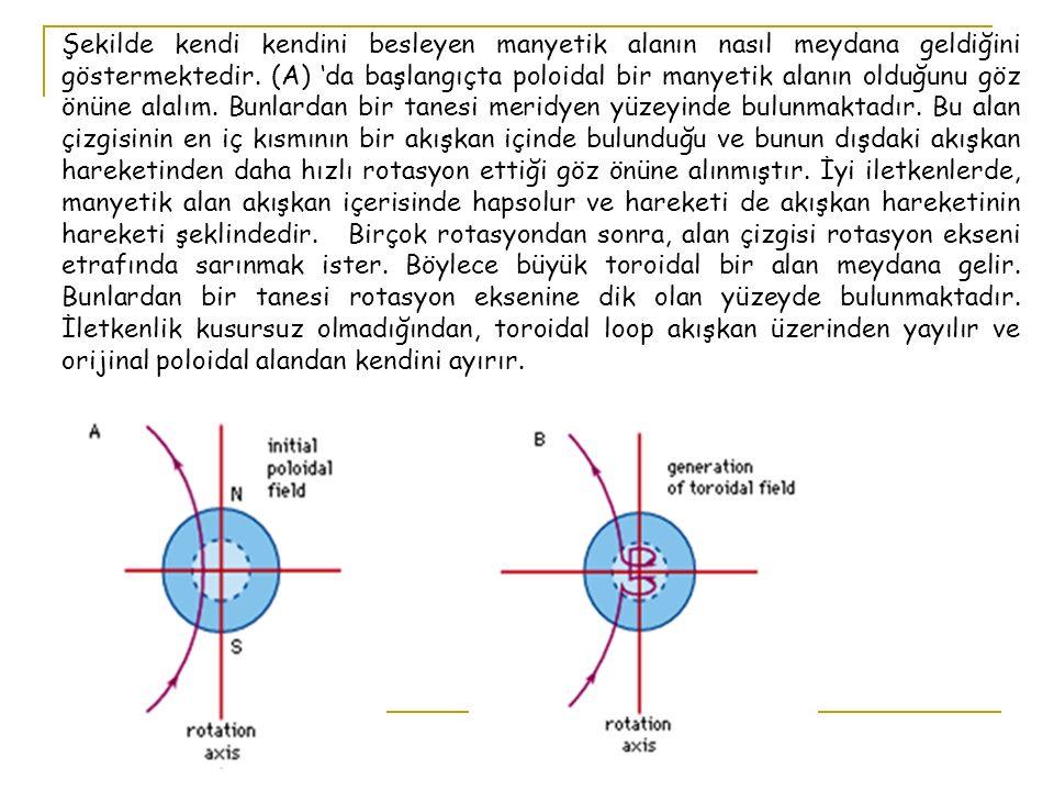 Şekilde kendi kendini besleyen manyetik alanın nasıl meydana geldiğini göstermektedir.