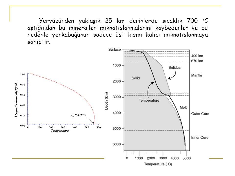 Ayrıca zaman içinde yermanyetik alanın şiddeti ve doğrultusu değişmektedir.