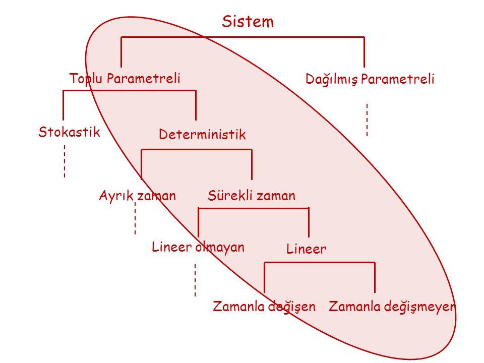 Sistem Dağılmış Parametreli Toplu Parametreli Stokastik Deterministik Ayrık zamanSürekli zaman Lineer olmayan Lineer Zamanla değişen Zamanla değişmeyen