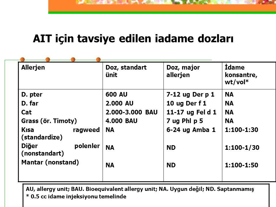 AIT için tavsiye edilen iadame dozları AllerjenDoz, standart ünit Doz, major allerjen İdame konsantre, wt/vol* D.
