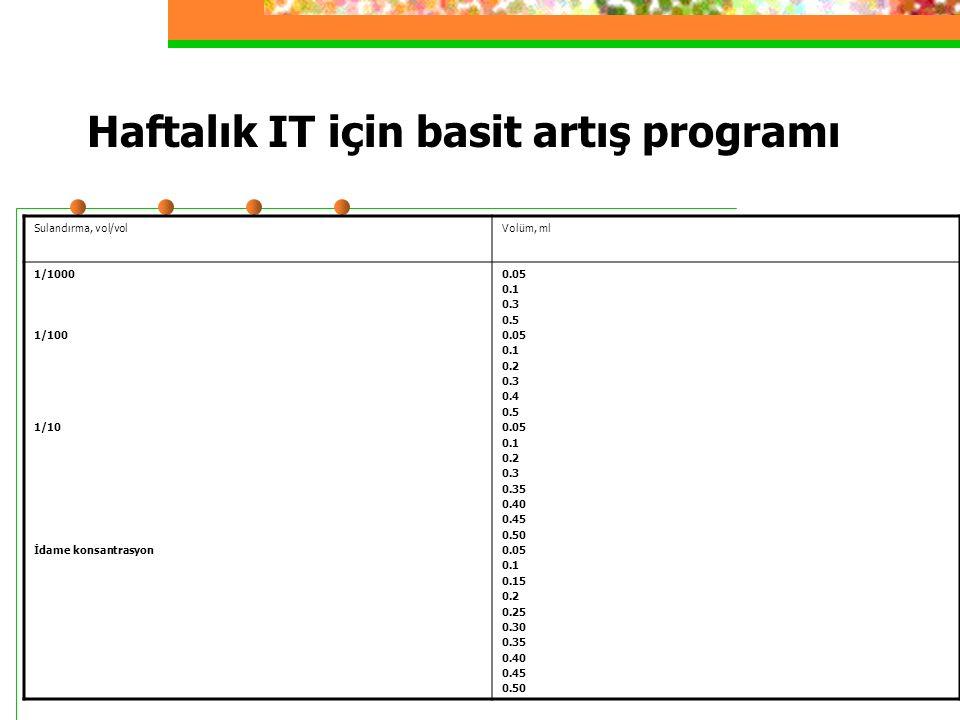 Haftalık IT için basit artış programı Sulandırma, vol/volVolüm, ml 1/1000 1/100 1/10 İdame konsantrasyon 0.05 0.1 0.3 0.5 0.05 0.1 0.2 0.3 0.4 0.5 0.05 0.1 0.2 0.3 0.35 0.40 0.45 0.50 0.05 0.1 0.15 0.2 0.25 0.30 0.35 0.40 0.45 0.50