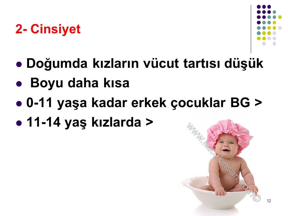 2- Cinsiyet Doğumda kızların vücut tartısı düşük Boyu daha kısa 0-11 yaşa kadar erkek çocuklar BG > 11-14 yaş kızlarda > 12