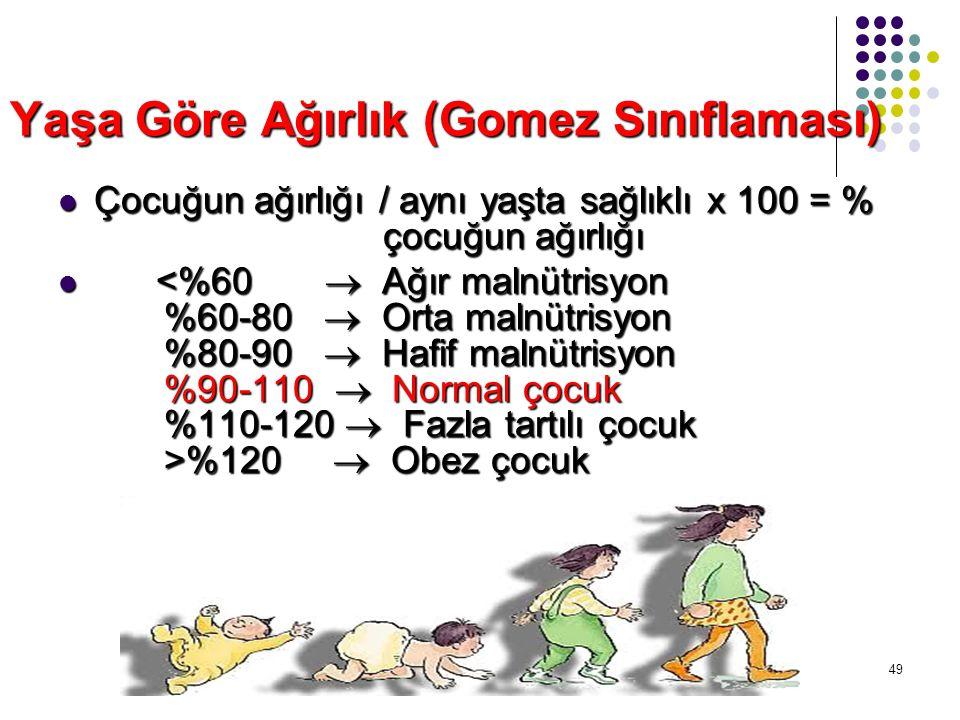 Yaşa Göre Ağırlık (Gomez Sınıflaması) Çocuğun ağırlığı / aynı yaşta sağlıklı x 100 = % çocuğun ağırlığı Çocuğun ağırlığı / aynı yaşta sağlıklı x 100 =