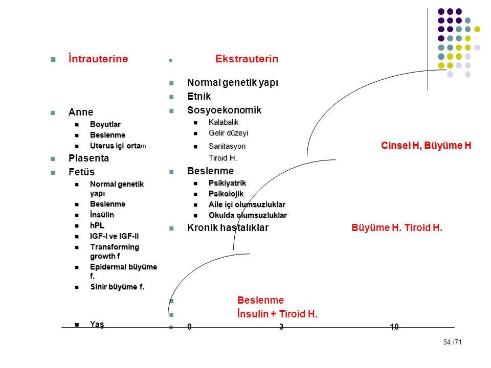 İntrauterine Anne Boyutlar Boyutlar Beslenme Beslenme Uterus içi orta Uterus içi orta m Plasenta Fetüs Normal genetik yapı Normal genetik yapı Beslenm