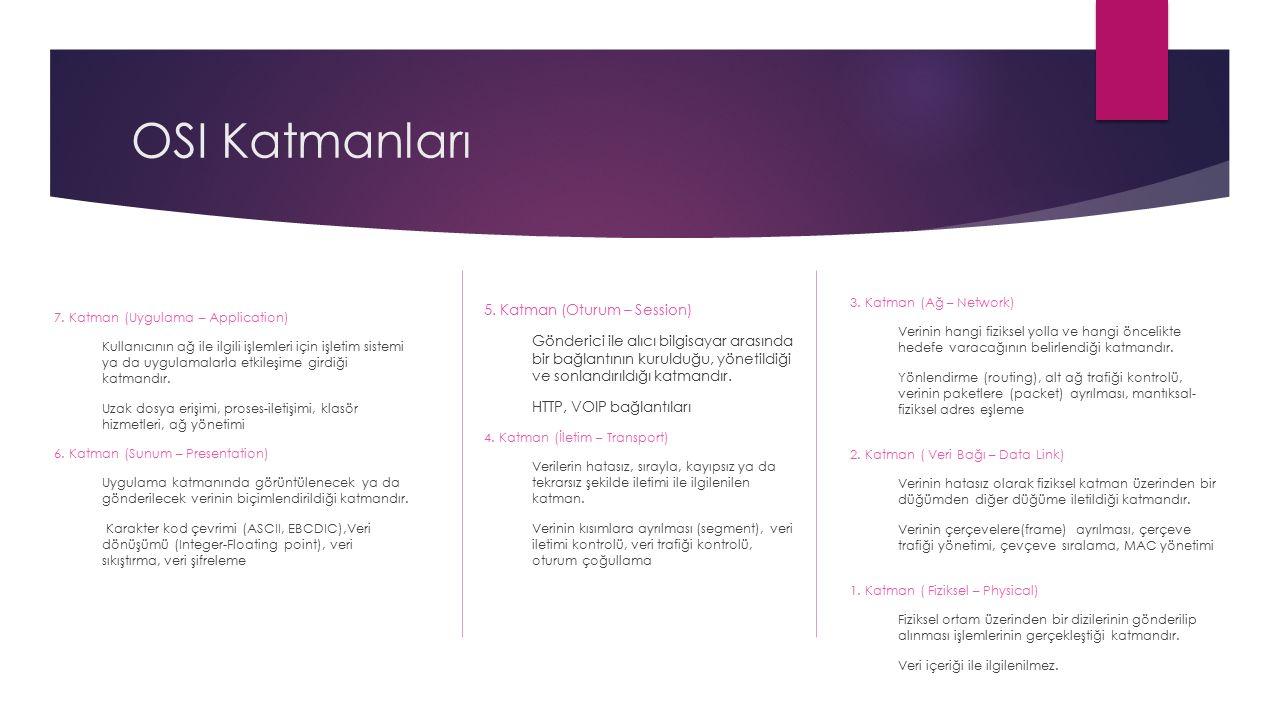 OSI Katmanları 7. Katman (Uygulama – Application) Kullanıcının ağ ile ilgili işlemleri için işletim sistemi ya da uygulamalarla etkileşime girdiği kat
