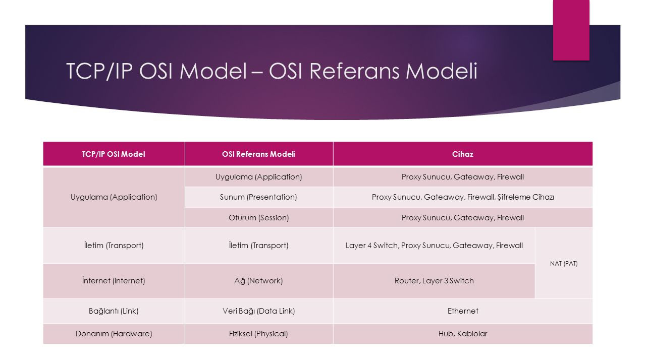 TCP/IP OSI Model – OSI Referans Modeli TCP/IP OSI ModelOSI Referans ModeliCihaz Uygulama (Application) Proxy Sunucu, Gateaway, Firewall Sunum (Presentation)Proxy Sunucu, Gateaway, Firewall, Şifreleme Cihazı Oturum (Session)Proxy Sunucu, Gateaway, Firewall İletim (Transport) Layer 4 Switch, Proxy Sunucu, Gateaway, Firewall NAT (PAT) İnternet (Internet)Ağ (Network)Router, Layer 3 Switch Bağlantı (Link)Veri Bağı (Data Link)Ethernet Donanım (Hardware)Fiziksel (Physical)Hub, Kablolar