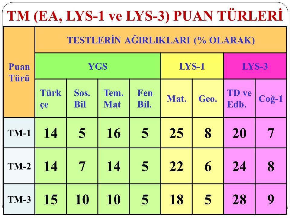 TM (EA, LYS-1 ve LYS-3) PUAN TÜRLERİ Puan Türü TESTLERİN AĞIRLIKLARI (% OLARAK) YGSLYS-1LYS-3 Türk çe Sos. Bil Tem. Mat Fen Bil. Mat.Geo. TD ve Edb. C